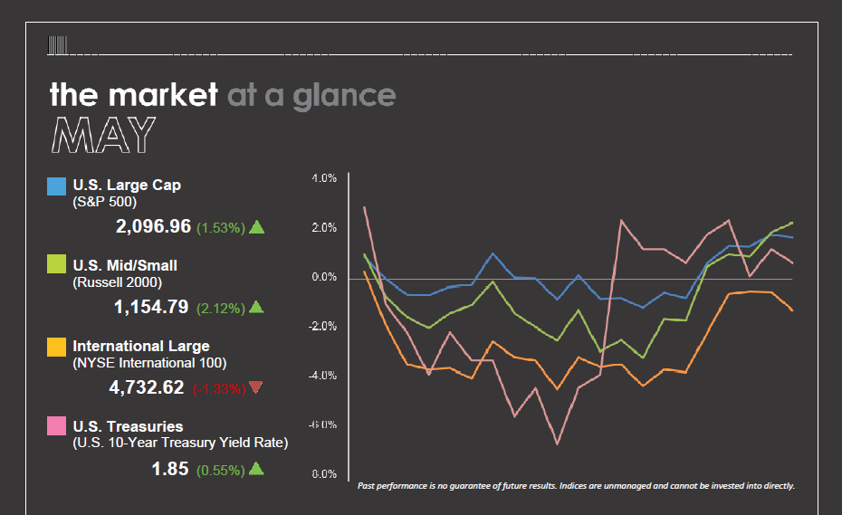 The Market at a Glance - June 2016