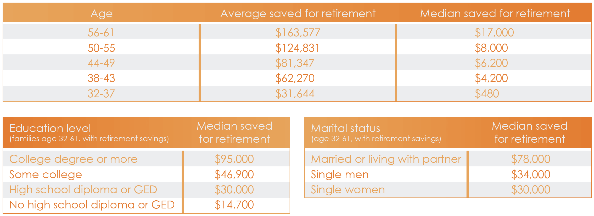 March 2017 Retirement Saving